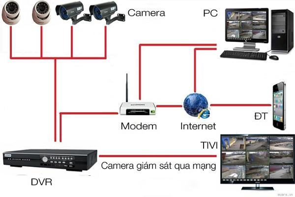 Thiết kế, lắp đặt hệ thống camera
