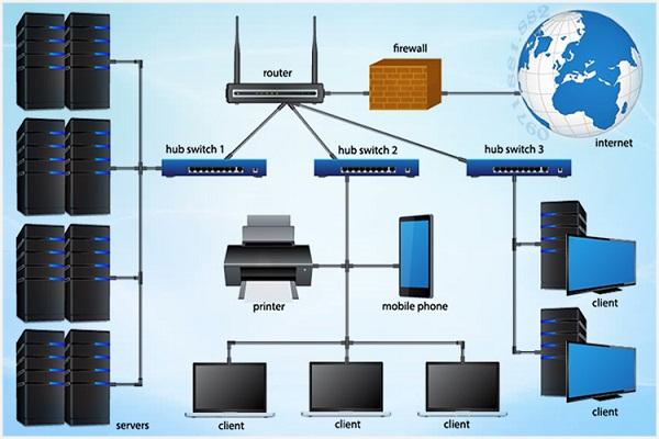Thiết kế, thi công hệ thống mạng Internet